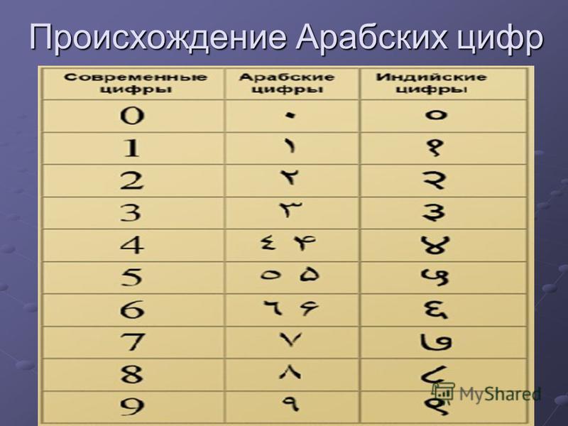 Происхождение Арабских цифр