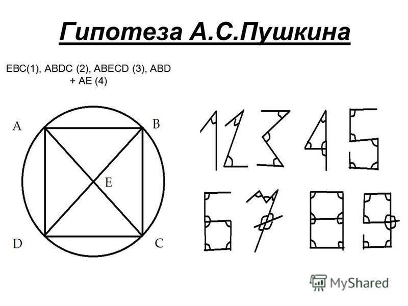 Гипотеза А.С.Пушкина АВ СD Е ЕВС(1), АВDС (2), АВЕСD (3), АВD + АЕ (4)