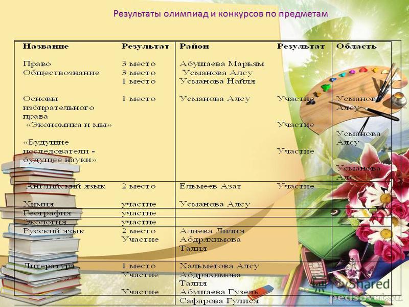 Результаты олимпиад и конкурсов по предметам