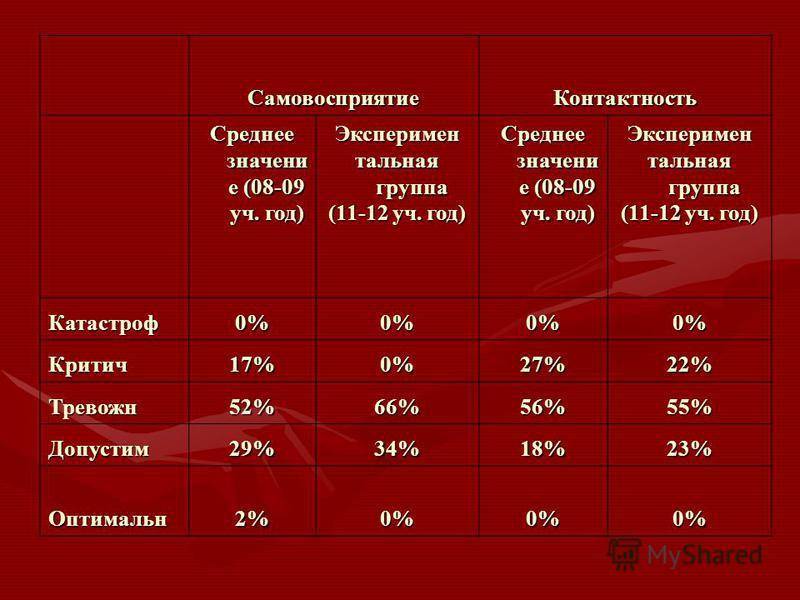 Самовосприятие Контактность Среднее значение (08-09 уч. год) Эксперимен тальная группа (11-12 уч. год) Среднее значение (08-09 уч. год) Эксперимен тальная группа (11-12 уч. год) Катастроф 0%0%0%0% Критич 17%0%27%22% Тревожн 52%66%56%55% Допустим 29%3