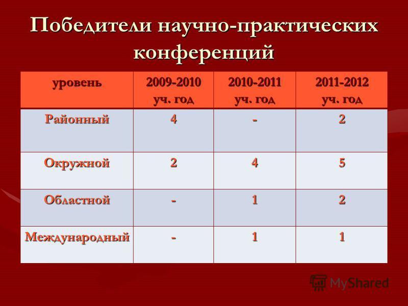 Победители научно-практических конференций уровень 2009-2010 уч. год 2010-2011 уч. год 2011-2012 Районный 4-2 Окружной 245 Областной-12 Международный-11