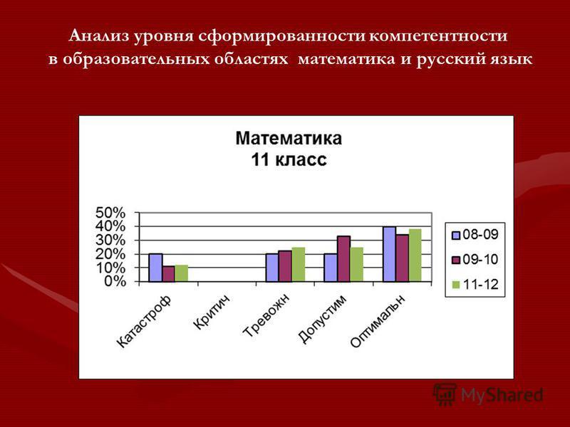 Анализ уровня сформированности компетентности в образовательных областях математика и русский язык