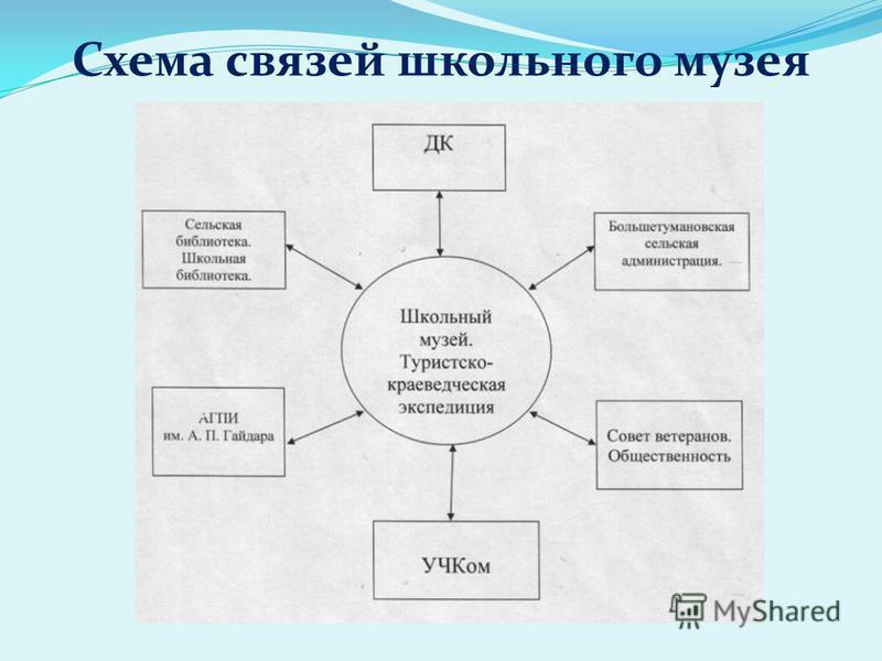 Схема связей школьного музея