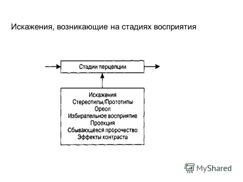 Искажения, возникающие на стадиях восприятия