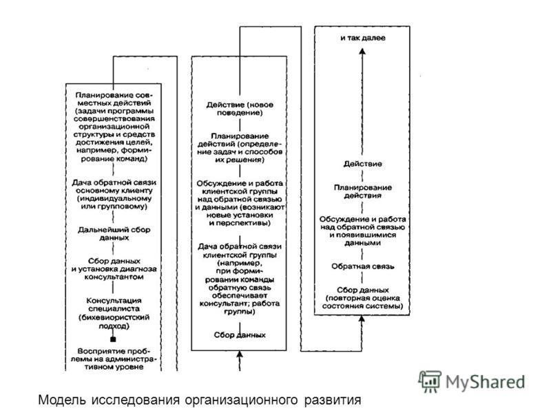 Модель исследования организационного развития