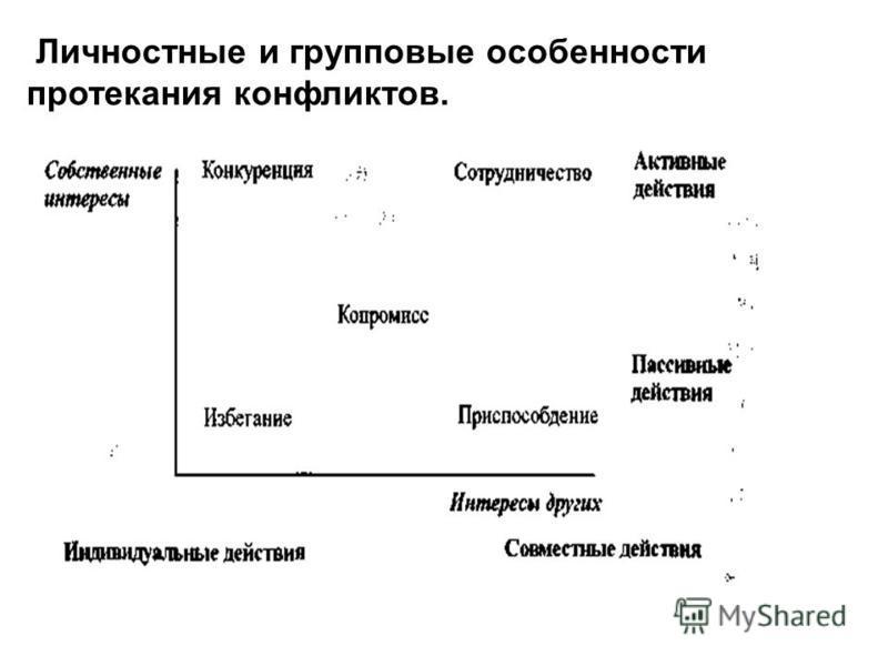 Личностные и групповые особенности протекания конфликтов.