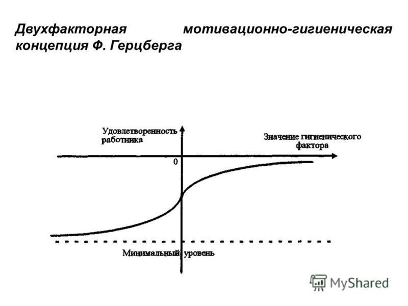 Двухфакторная мотивационно-гигиеническая концепция Ф. Герцберга