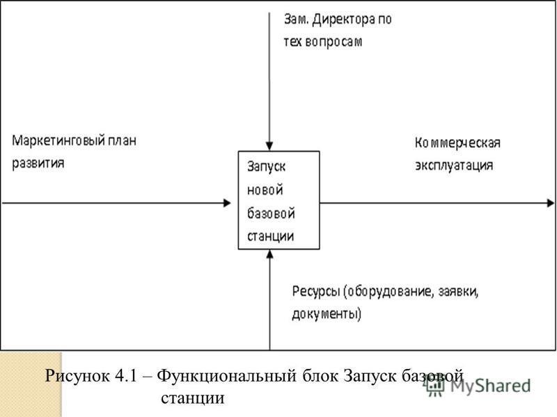 Рисунок 4.1 – Функциональный блок Запуск базовой станции