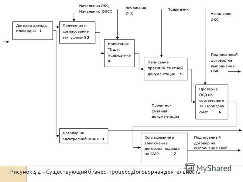 Рисунок 4.4 – Существующий бизнес-процесс Договорная деятельность