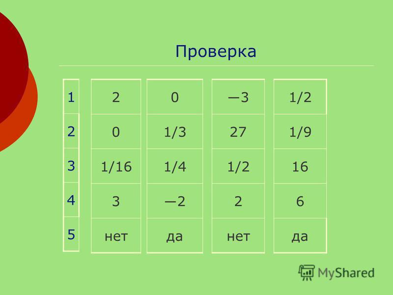 Проверка 2 0 1/16 3 нет 0 1/3 1/4 2 да 3 27 1/2 2 нет 1/2 1/9 16 6 да 1 2 3 4 5