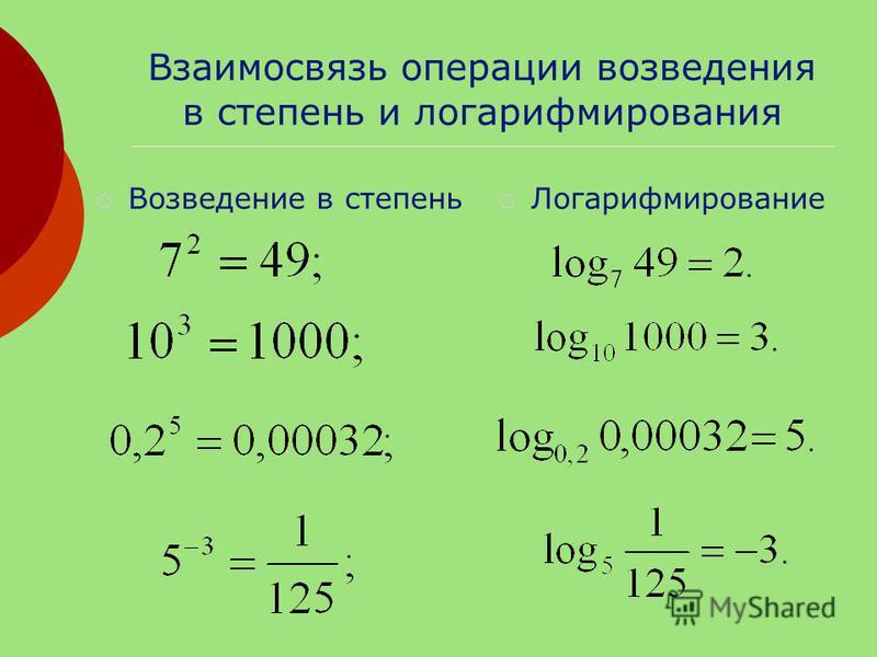 Взаимосвязь операции возведения в степень и логарифмирования Возведение в степень Логарифмирование