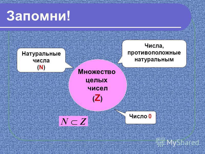 Запомни! Множество целых чисел ( Z ) Натуральные числа (N) Число 0 Числа, противоположные натуральным
