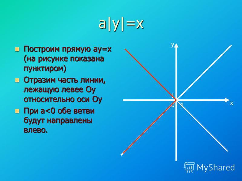 а|у|=х Построим прямую аy=x (на рисунке показана пунктиром) Построим прямую аy=x (на рисунке показана пунктиром) Отразим часть линии, лежащую левее Оу относительно оси Оу Отразим часть линии, лежащую левее Оу относительно оси Оу При а<0 обе ветви буд