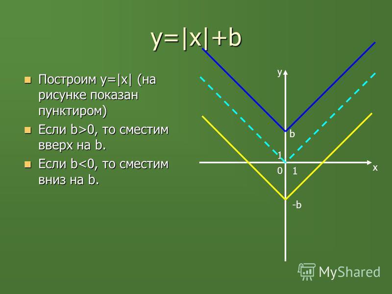 y=|х|+b Построим у=|x| (на рисунке показан пунктиром) Построим у=|x| (на рисунке показан пунктиром) Если b>0, то сместим вверх на b. Если b>0, то сместим вверх на b. Если b<0, то сместим вниз на b. Если b<0, то сместим вниз на b. y x 0 1 1 b -b