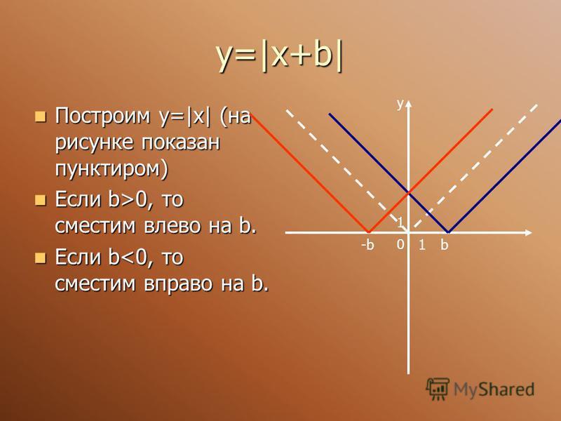 у=|х+b| Построим у=|x| (на рисунке показан пунктиром) Построим у=|x| (на рисунке показан пунктиром) Если b>0, то сместим влево на b. Если b>0, то сместим влево на b. Если b<0, то сместим вправо на b. Если b<0, то сместим вправо на b. y 0 1 1b-b