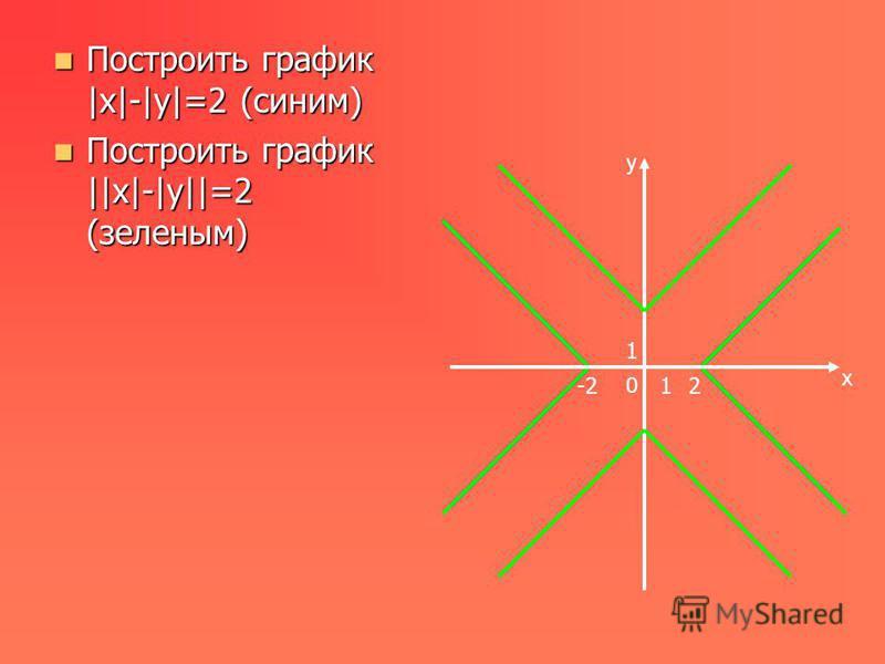 Построить график |x|-|y|=2 (сыним) Построить график |x|-|y|=2 (сыним) Построить график ||x|-|y||=2 (заленым) Построить график ||x|-|y||=2 (заленым) y x 0 1 12-2