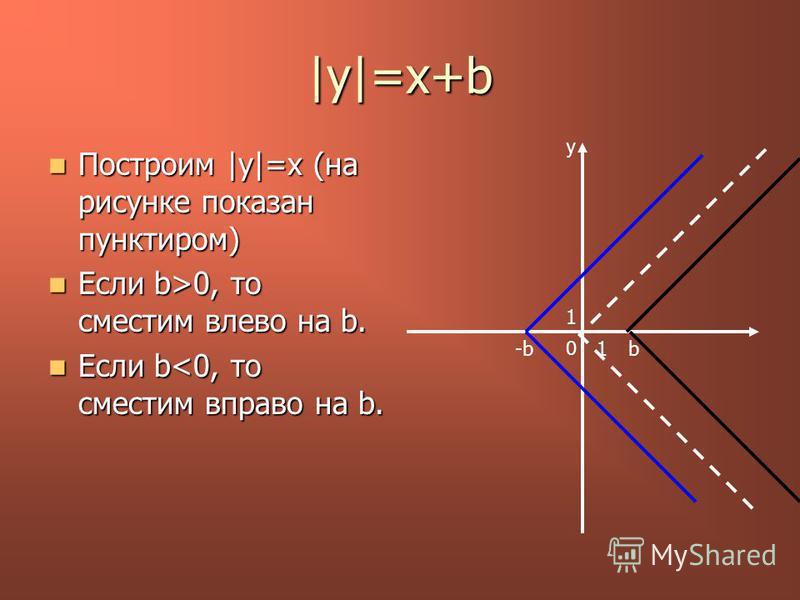 |y|=x+b Построим |у|=x (на рисунке показан пунктиром) Построим |у|=x (на рисунке показан пунктиром) Если b>0, то сместим влево на b. Если b>0, то сместим влево на b. Если b<0, то сместим вправо на b. Если b<0, то сместим вправо на b. y 0 1 1b-b