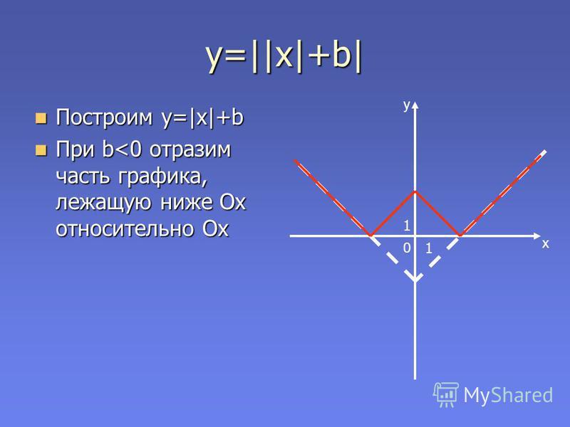 y=||x|+b| Построим y=|x|+b Построим y=|x|+b При b<0 отразим часть графика, лежащую ниже Ох относительно Ох При b<0 отразим часть графика, лежащую ниже Ох относительно Ох y x 0 1 1