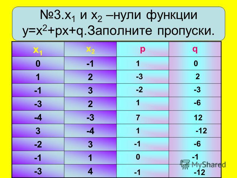 3. х 1 и х 2 –нули функции у=х 2 +рх+q.Заполните пропуски. х 1 х 1 х 2 х 2 pq 0 12 3 -32 -4-3 3-4 -23 1 -34 1 127 -61 -3-2 2-3 01 -12 -6 0 -12