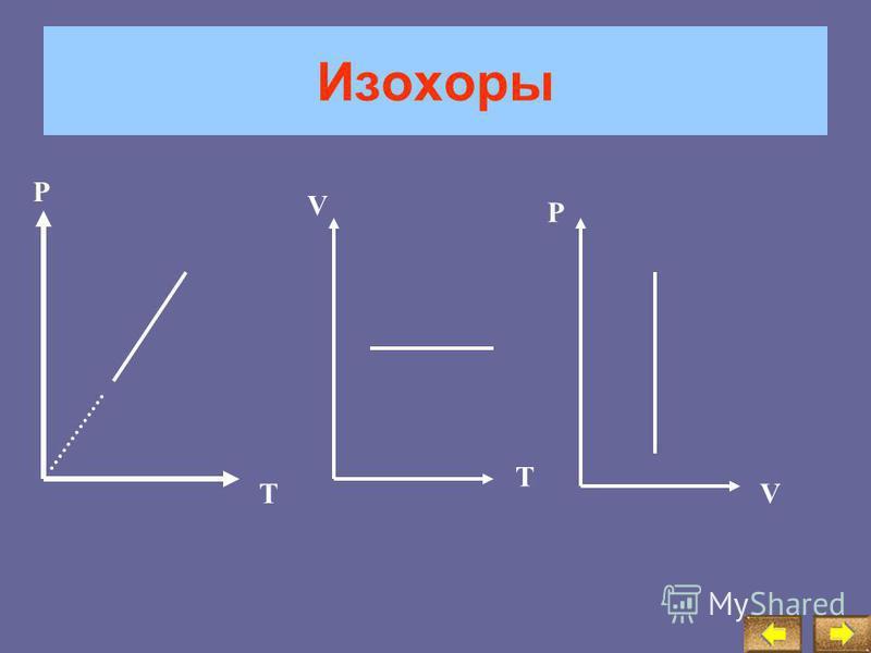 Изохорный процесс Изохорный процесс –процесс изменения термодинамической системы при постоянном объёме Используя уравнение Менделеева-Клапейрона для 2-х состояний,получим уравнение изохорного процесса P 1 *V= *R*T 1 (1) P 2 *V= *R*T 2 (2); разделив (