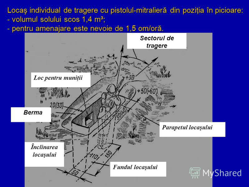 Fundul locaşului Sectorul de tragere Loc pentru muniţii Parapetul locaşului Înclinarea locaşului Berma Locaş individual de tragere cu pistolul-mitralieră din poziţia în picioare: - volumul solului scos 1,4 m³; - pentru amenajare este nevoie de 1,5 om