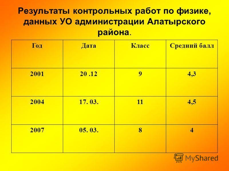 Результаты контрольных работ по физике, данных УО администрации Алатырского района. Год ДатаКласс Средний балл 200120.1294,3 200417. 03.114,5 200705. 03.84