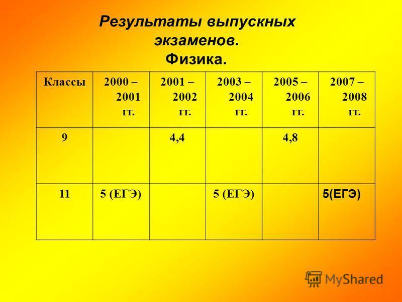 Результаты выпускных экзаменов. Физика. Классы 2000 – 2001 гг. 2001 – 2002 гг. 2003 – 2004 гг. 2005 – 2006 гг. 2007 – 2008 гг. 94,44,8 115 (ЕГЭ)