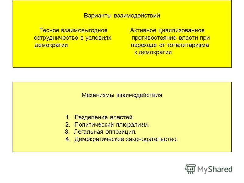 Варианты взаимодействий Тесное взаимовыгодное Активное цивилизованное сотрудничество в условиях противостояние власти при демократии переходе от тоталитаризма к демократии Механизмы взаимодействия 1. Разделение властей. 2. Политический плюрализм. 3.