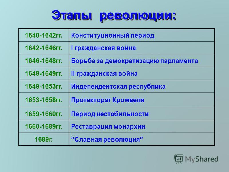 значение реформы конституционный этап английская революция Волгограде