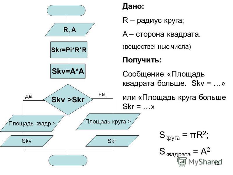12 Skr=Pi*R*R Skv=A*A Skv >Skr да нет Площадь квадр > Площадь круга > R, A SkvSkr Дано: R – радиус круга; A – сторона квадрата. (веществвенные числа) Получить: Сообщение «Площадь квадрата больше. Skv = …» или «Площадь круга больше Skr = …» S круга =