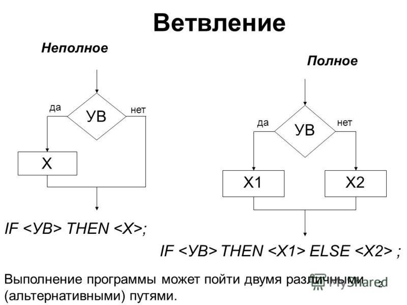 2 IF <УВ> THEN <X>; IF <УВ> THEN <X1> ELSE <X2> ; Неполное Полное Х УВ да нет Х1Х2 УВ да-нет Выполнение программы может пойти двумя различными (альтернативными) путями.