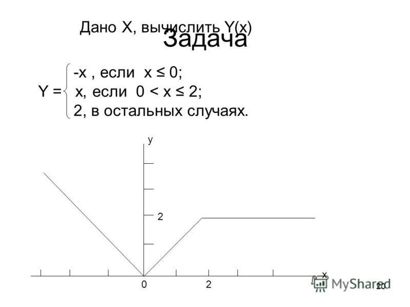 20 Задача Дано X, вычислить Y(x) 20 -x, если х 0; Y = x, если 0 < х 2; 2, в остальных случаях. x y 2