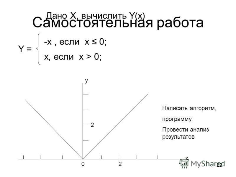 22 Cамостоятельная работа Дано X, вычислить Y(x) x y 20 2 -x, если х 0; x, если х > 0; Y = Написать алгоритм, программу. Провести анализ результатов