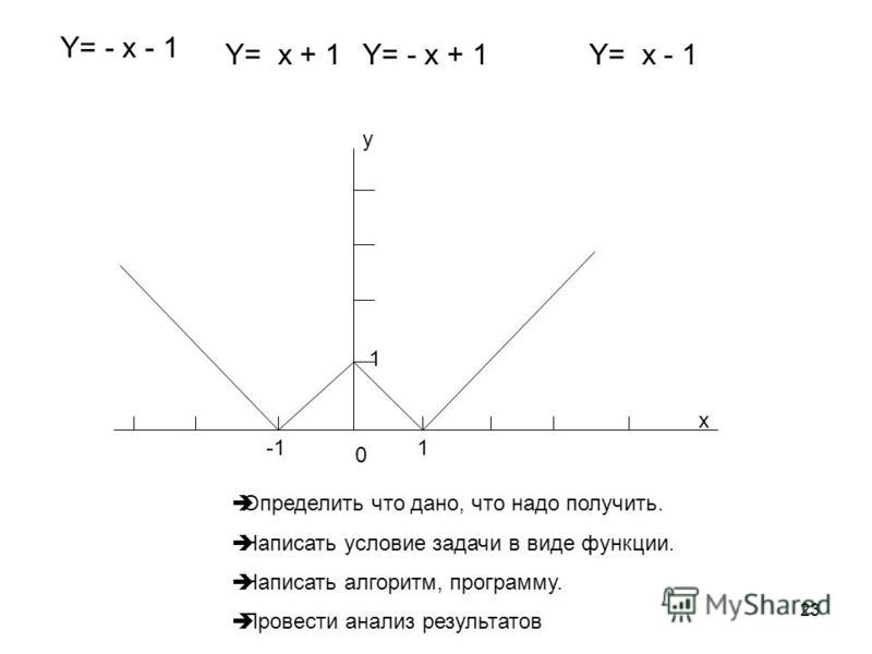 23 x y 0 1 1 Y= - x - 1 Y= x + 1Y= - x + 1Y= x - 1 Определить что дано, что надо получить. Написать условие задачи в виде функции. Написать алгоритм, программу. Провести анализ результатов