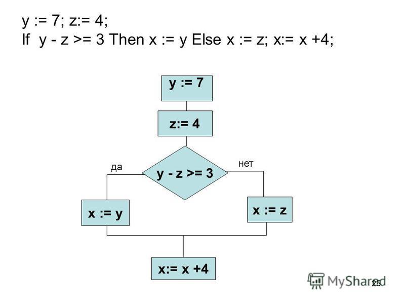25 y := 7; z:= 4; If y - z >= 3 Then x := y Else x := z; x:= x +4; y := 7 z:= 4 y - z >= 3 x := y x := z x:= x +4 да нет