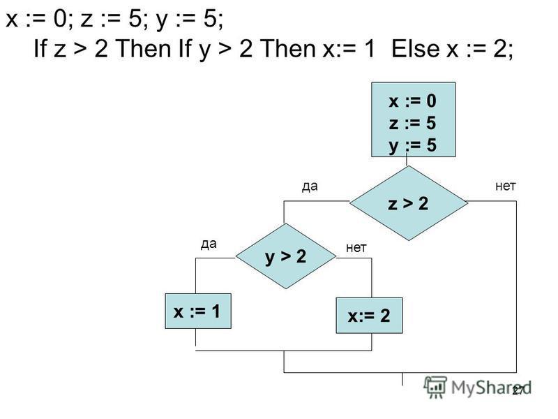 27 x := 0; z := 5; y := 5; If z > 2 Then If y > 2 Then x:= 1 Else x := 2; x := 0 z := 5 y := 5 z > 2 x := 1 x:= 2 да-нет y > 2 да нет