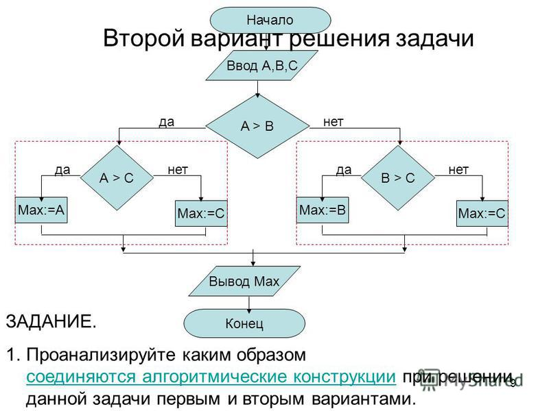 9 Начало Ввод А,В,C Вывод Max Конец Max:=B B > CB > C Max:=C A > BA > B Max:=A А > C Max:=C нет да Второй вариант решения задачи ЗАДАНИЕ. 1. Проанализируйте каким образом соединяются алгоритмические конструкции при решении данной задачи первым и втор