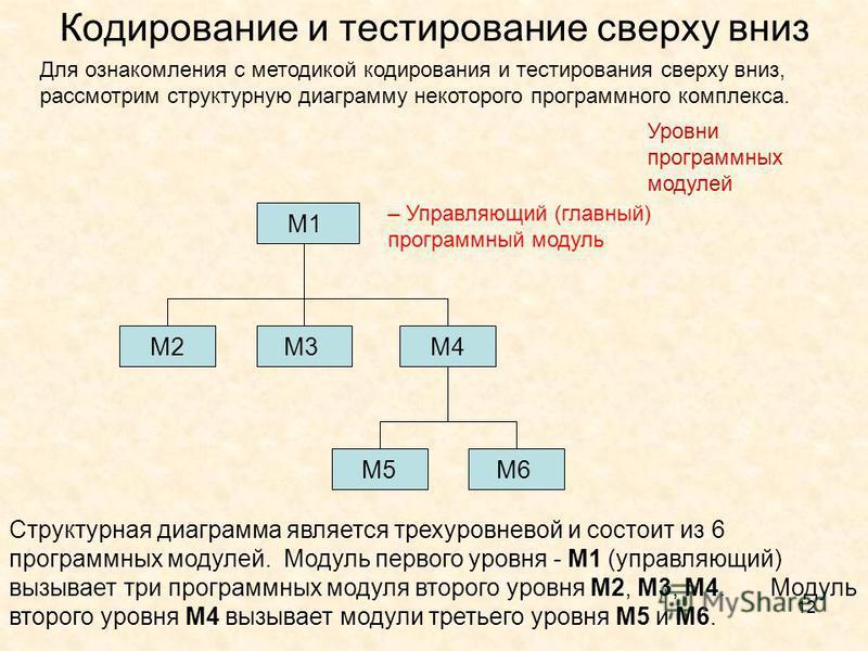 12 Кодирование и тестирование сверху вниз Для ознакомления с методикой кодирования и тестирования сверху вниз, рассмотрим структурную диаграмму некоторого программного комплекса. М1 М3М4М2 М5М6 – Управляющий (главный) программный модуль Уровни програ