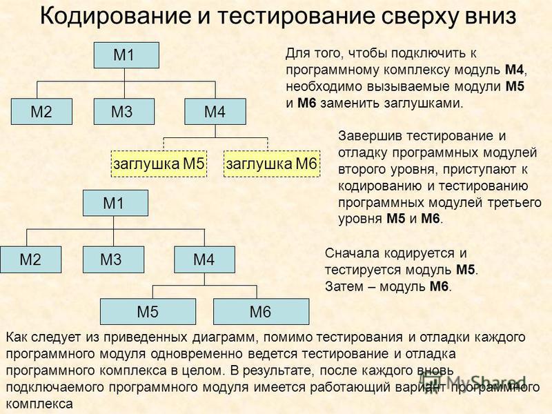 14 Кодирование и тестирование сверху вниз Для того, чтобы подключить к программному комплексу модуль М4, необходимо вызываемые модули М5 и М6 заменить заглушками. М1 М3М4М2 заглушка М5 заглушка М6 М1 М3М4М2 М5 заглушка М6 Завершив тестирование и отла