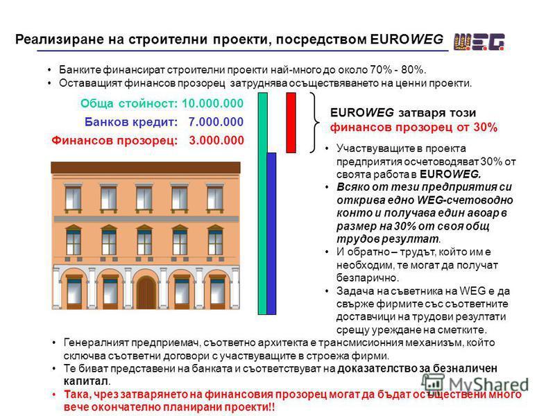 Реализиране на строителни проекти, посредством ЕUROWEG Банките финансират строителни проекти най-много до около 70% - 80%. Оставащият финансов прозорец затруднява осъществяването на ценни проекти. Финансов прозорец: 3.000.000 EUROWEG затваря този фин
