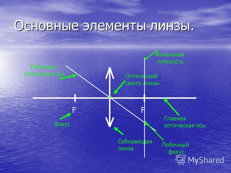 Основные элементы линзы. Главная оптическая ось. F Фокус Собирающая линза Оптический центр линзы F Побочная оптическая ось Фокальная плоскость Побочный фокус
