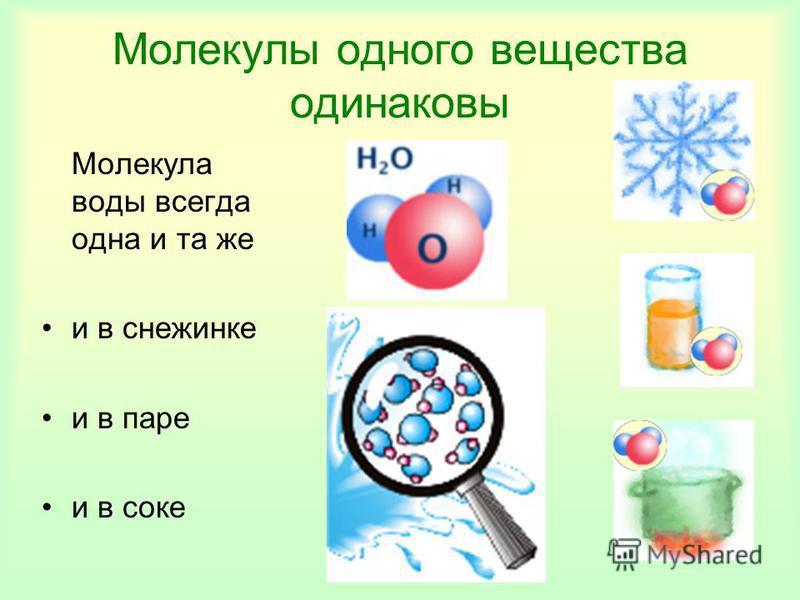 Молекулы одного вещества одинаковы Молекула воды всегда одна и та же и в снежинке и в паре и в соке