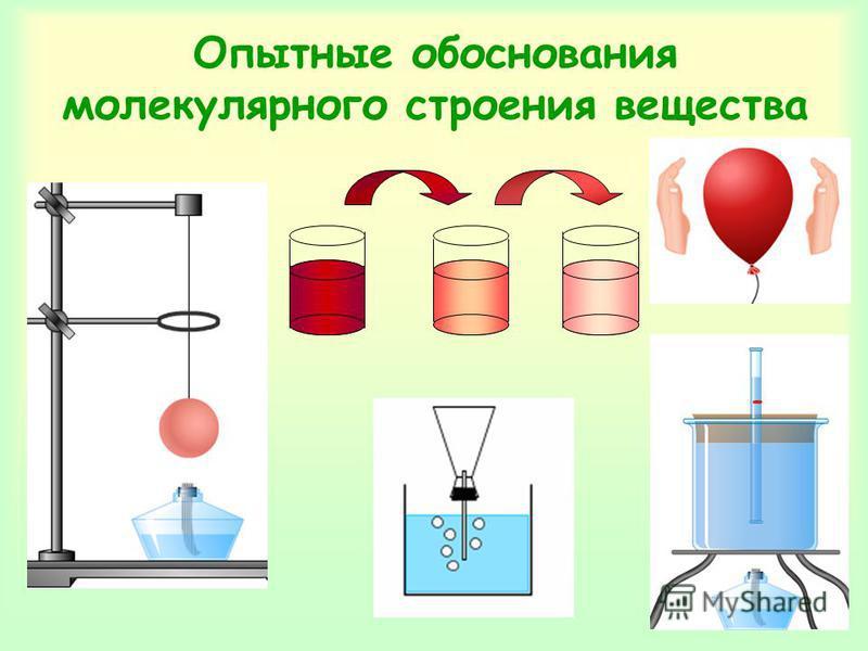 Опытные обоснования молекулярного строения вещества