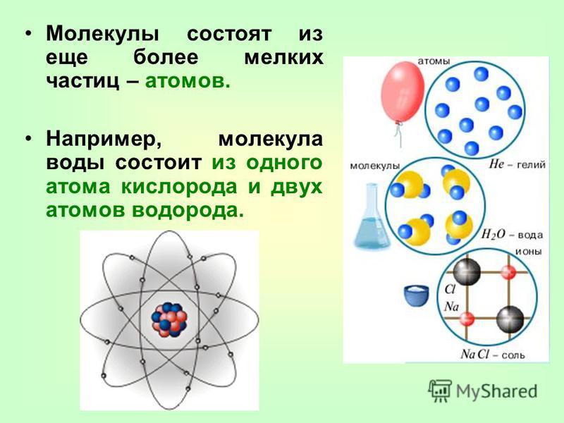 Молекулы состоят из еще более мелких частиц – атомов. Например, молекула воды состоит из одного атома кислорода и двух атомов водорода.