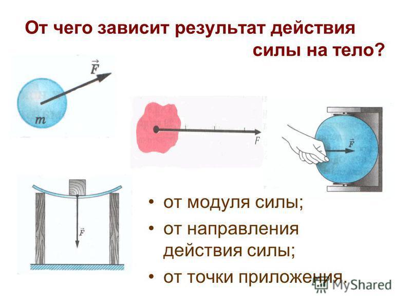 От чего зависит результат действия силы на тело? от модуля силы; от направления действия силы; от точки приложения.