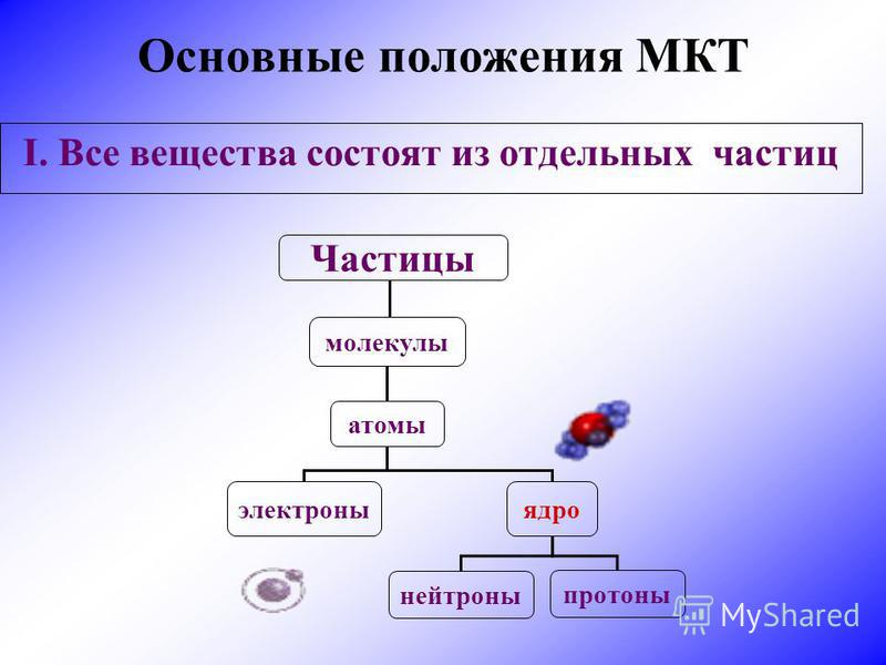 Основные положения МКТ I. Все вещества состоят из отдельных частиц Частицы молекулы атомы электроны ядро нейтроны протоны