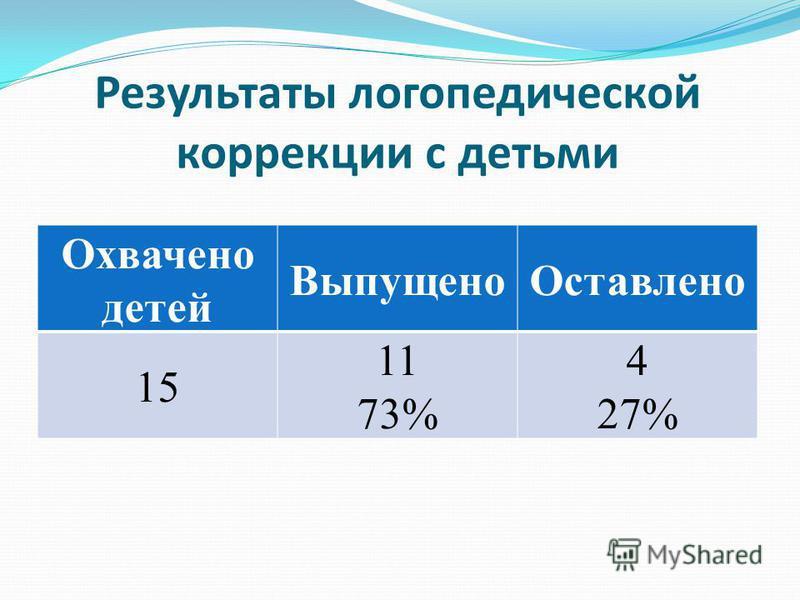Результаты логопедической коррекции с детьми Охвачено детей Выпущено Оставлено 15 11 73% 4 27%