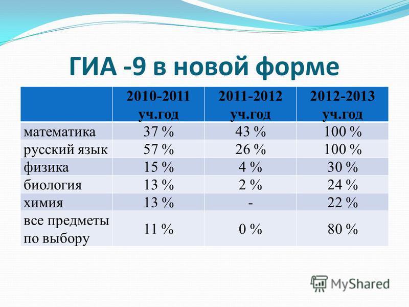 ГИА -9 в новой форме 2010-2011 уч.год 2011-2012 уч.год 2012-2013 уч.год математика 37 %43 %100 % русский язык 57 %26 %100 % физика 15 %4 %30 % биология 13 %2 %24 % химия 13 %-22 % все предметы по выбору 11 %0 %80 %