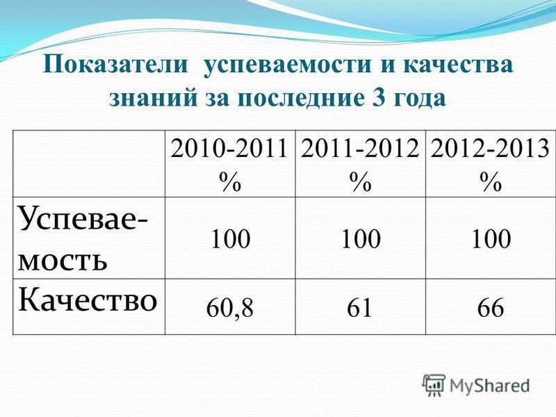 Показатели успеваемости и качества знаний за последние 3 года 2010-2011 % 2011-2012 % 2012-2013 % Успевае- мость 100 Качество 60,86166