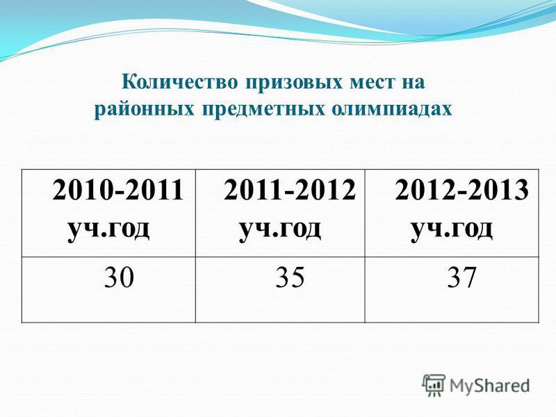 Количество призовых мест на районных предметных олимпиадах 2010-2011 уч.год 2011-2012 уч.год 2012-2013 уч.год 303537